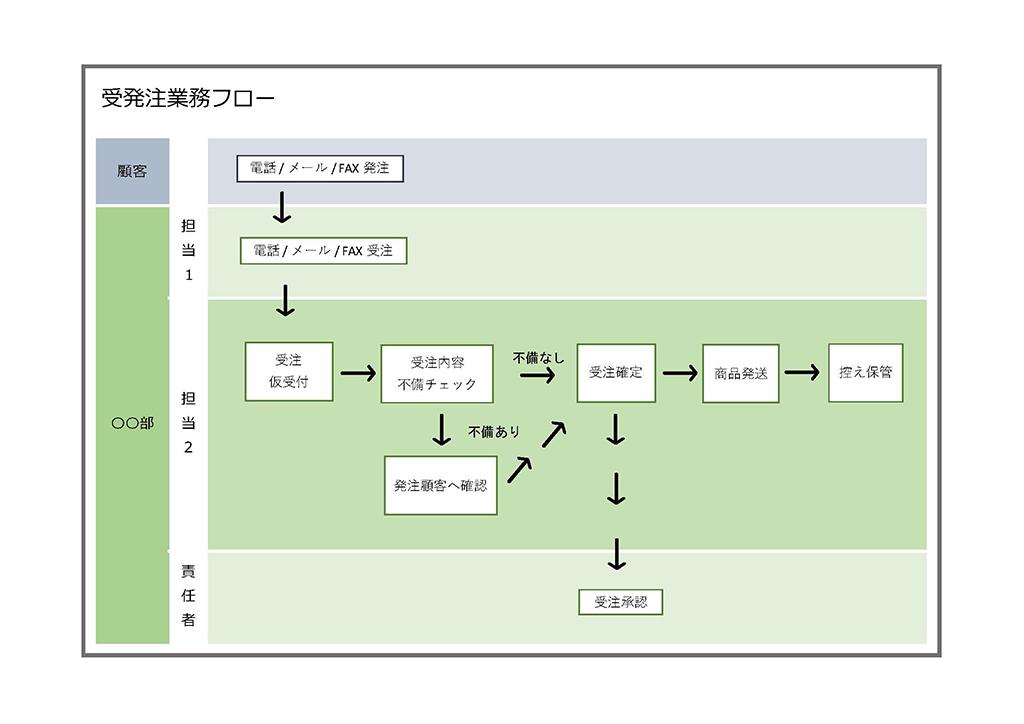 業務フローの無料テンプレート エクセル・ワード・PDF